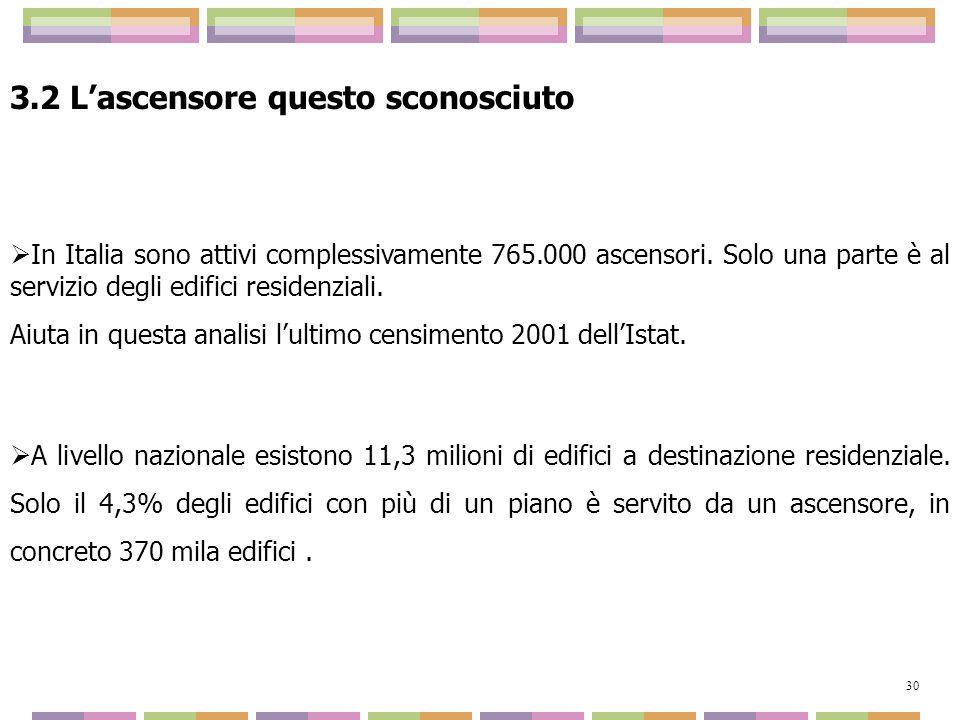 3.2 Lascensore questo sconosciuto In Italia sono attivi complessivamente 765.000 ascensori. Solo una parte è al servizio degli edifici residenziali. A