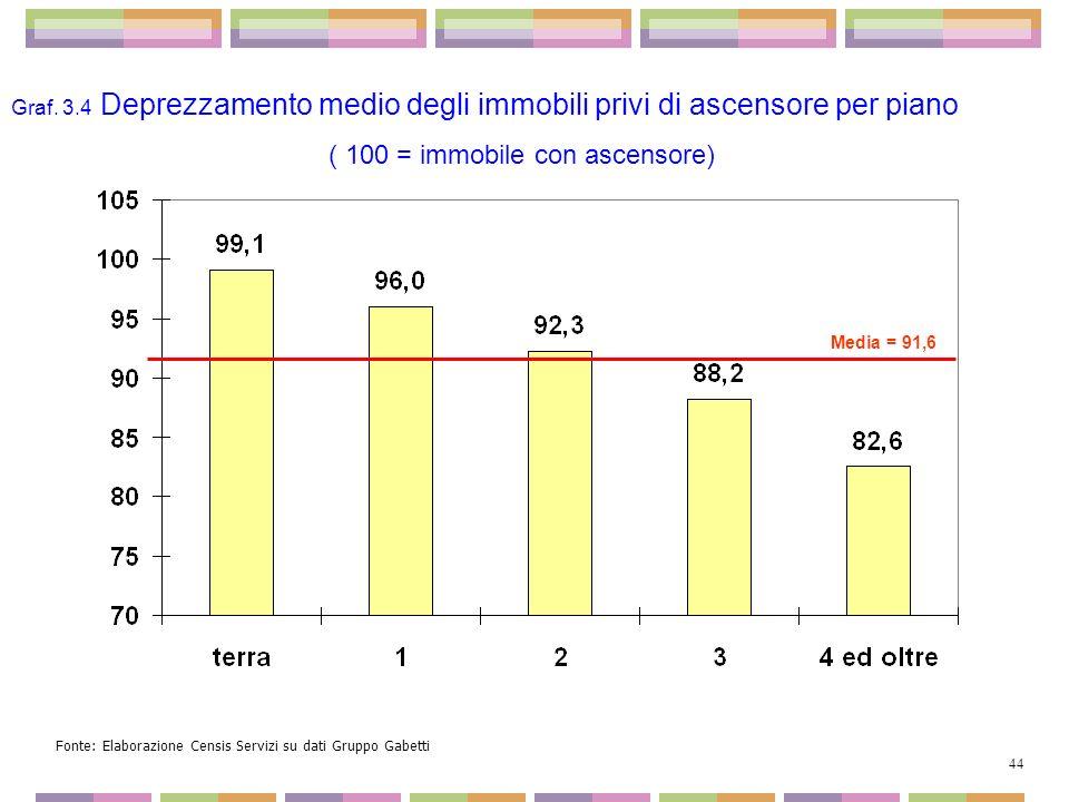Media = 91,6 Graf. 3.4 Deprezzamento medio degli immobili privi di ascensore per piano ( 100 = immobile con ascensore) Fonte: Elaborazione Censis Serv