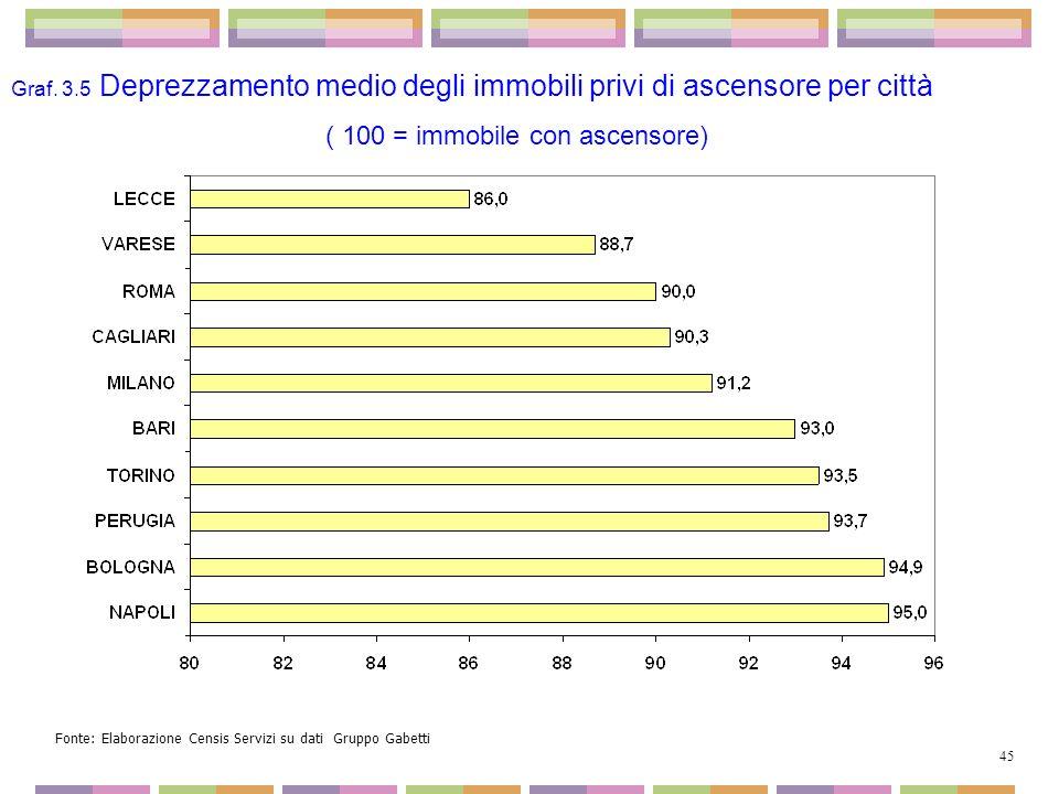 Graf. 3.5 Deprezzamento medio degli immobili privi di ascensore per città ( 100 = immobile con ascensore) Fonte: Elaborazione Censis Servizi su dati G