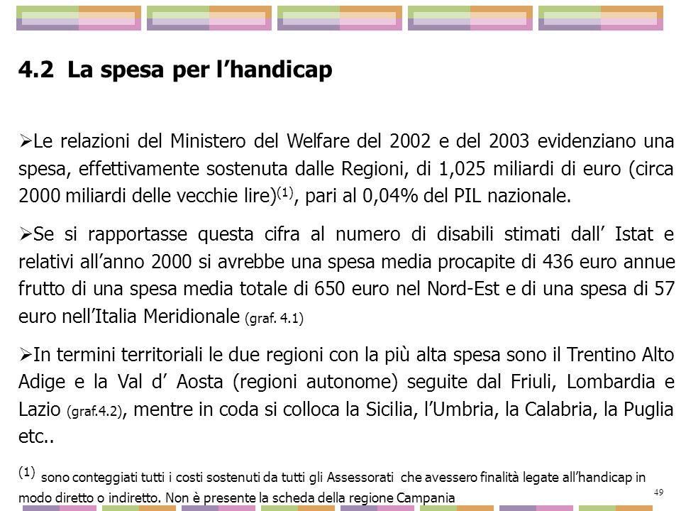 4.2 La spesa per lhandicap Le relazioni del Ministero del Welfare del 2002 e del 2003 evidenziano una spesa, effettivamente sostenuta dalle Regioni, d