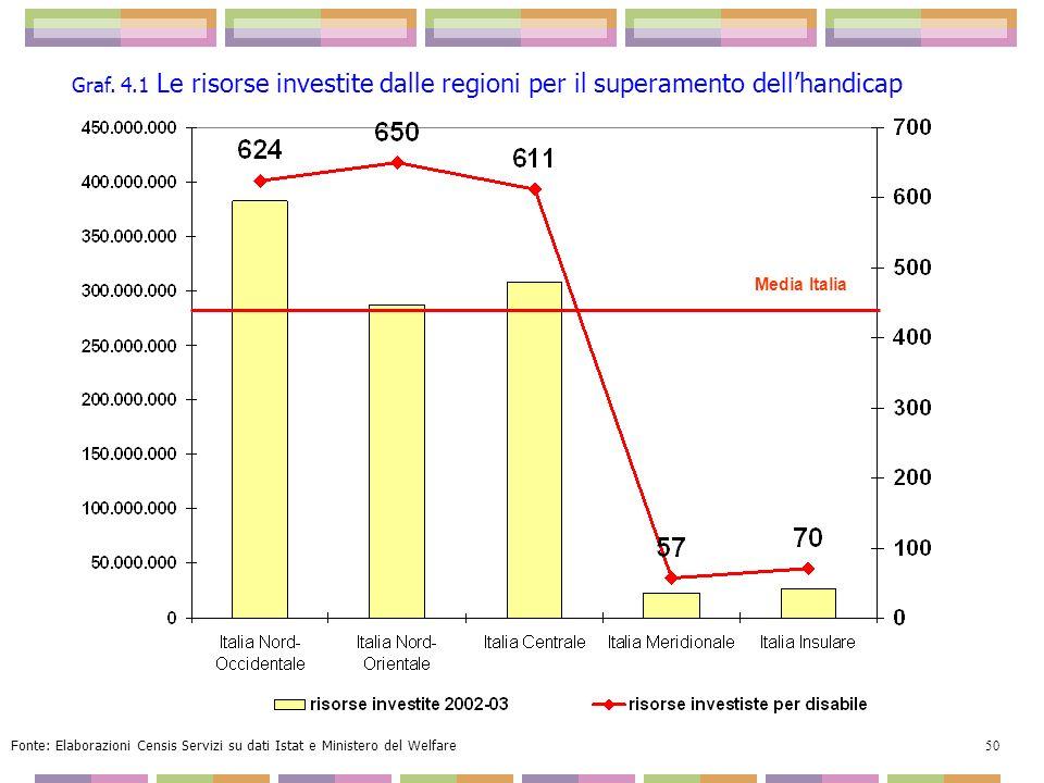 Media Italia Graf. 4.1 Le risorse investite dalle regioni per il superamento dellhandicap Fonte: Elaborazioni Censis Servizi su dati Istat e Ministero