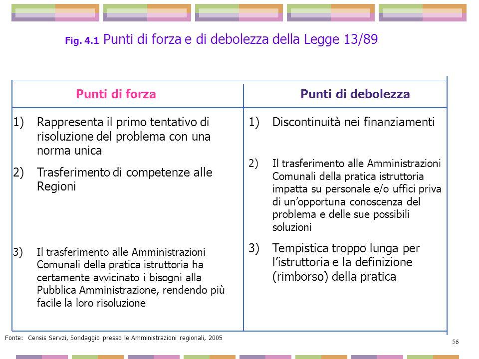 Fonte: Censis Servzi, Sondaggio presso le Amministrazioni regionali, 2005 Punti di forzaPunti di debolezza 1)Rappresenta il primo tentativo di risoluz