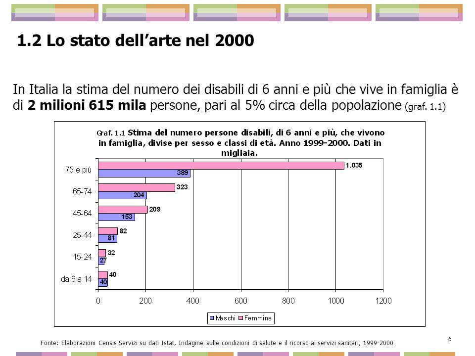 Graf.1.5 Previsione dellinvecchiamento della popolazione e dellincidenza della disabilità Fonte: Elaborazione Censis su dati Assr 2004 e Istat 2000 17