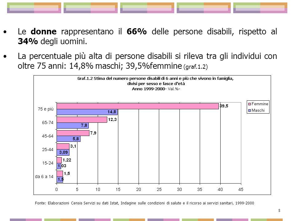 Le donne rappresentano il 66% delle persone disabili, rispetto al 34% degli uomini. La percentuale più alta di persone disabili si rileva tra gli indi
