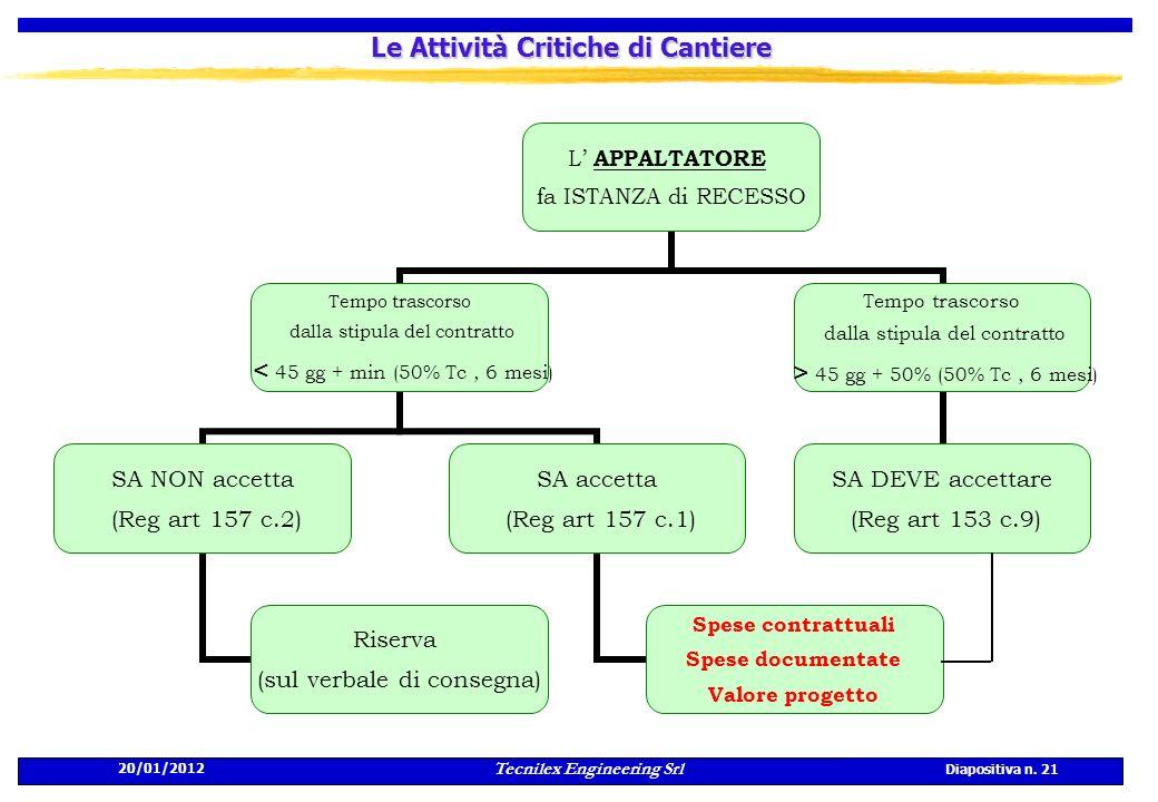 20/01/2012 Tecnilex Engineering Srl Diapositiva n. 21 Le Attività Critiche di Cantiere L APPALTATORE fa ISTANZA di RECESSO Tempo trascorso dalla stipu