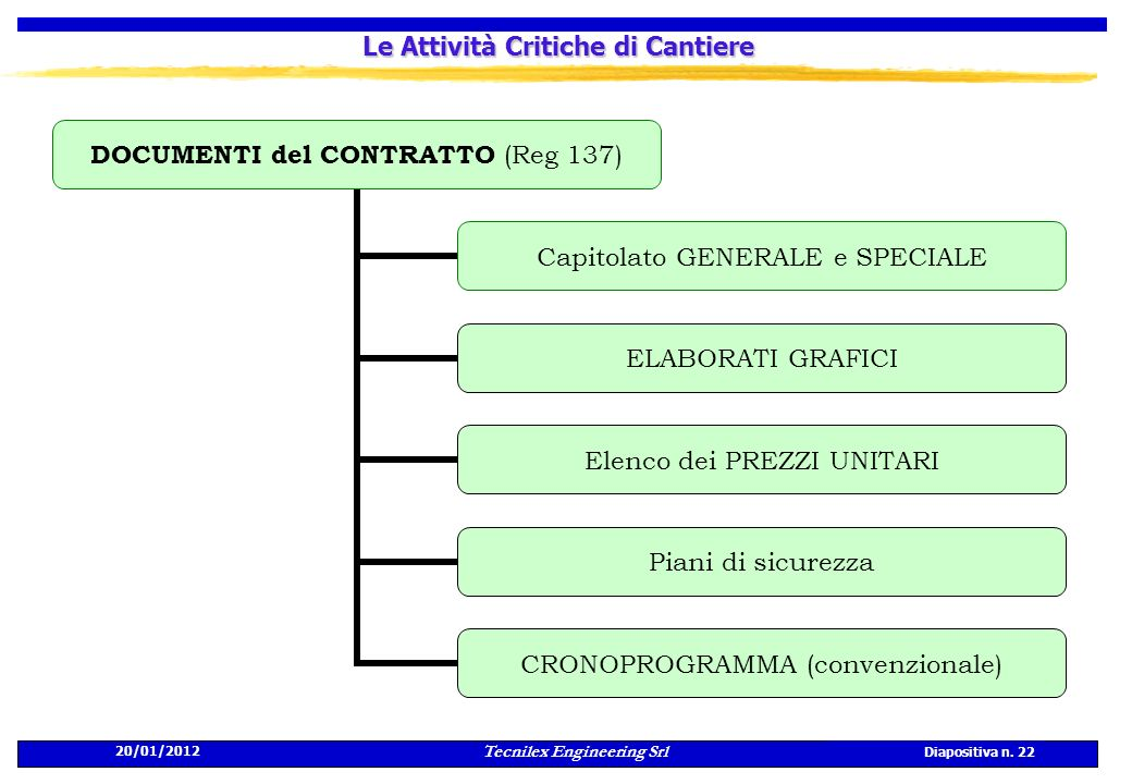 20/01/2012 Tecnilex Engineering Srl Diapositiva n. 22 Le Attività Critiche di Cantiere DOCUMENTI del CONTRATTO (Reg 137) Capitolato GENERALE e SPECIAL