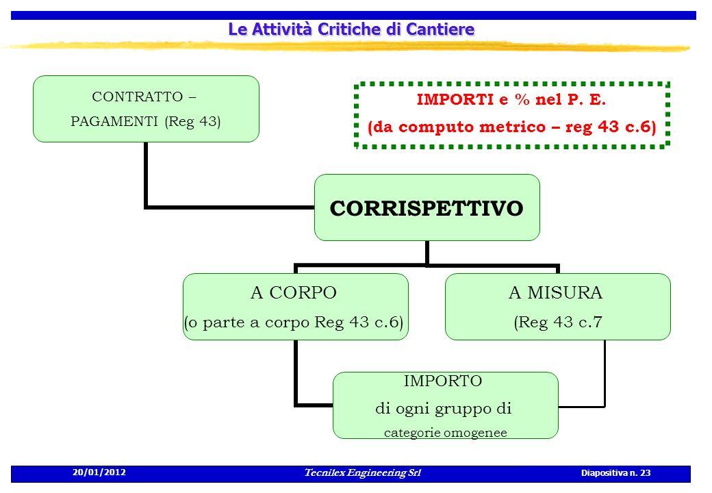 20/01/2012 Tecnilex Engineering Srl Diapositiva n. 23 Le Attività Critiche di Cantiere IMPORTI e % nel P. E. (da computo metrico – reg 43 c.6)