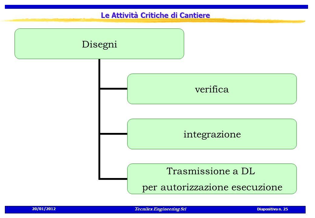 20/01/2012 Tecnilex Engineering Srl Diapositiva n. 25 Le Attività Critiche di Cantiere Disegni verifica integrazione Trasmissione a DL per autorizzazi