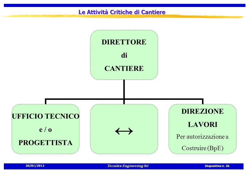 20/01/2012 Tecnilex Engineering Srl Diapositiva n. 26 Le Attività Critiche di Cantiere DIRETTORE di CANTIERE UFFICIO TECNICO e / o PROGETTISTA DIREZIO