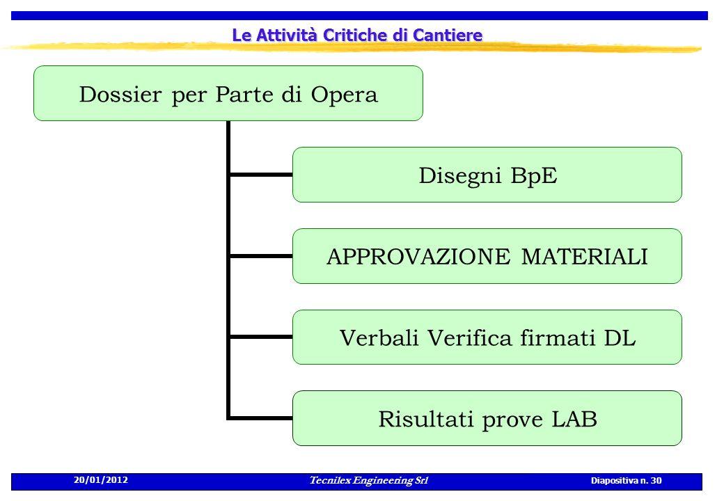 20/01/2012 Tecnilex Engineering Srl Diapositiva n. 30 Le Attività Critiche di Cantiere Dossier per Parte di Opera Disegni BpE APPROVAZIONE MATERIALI V