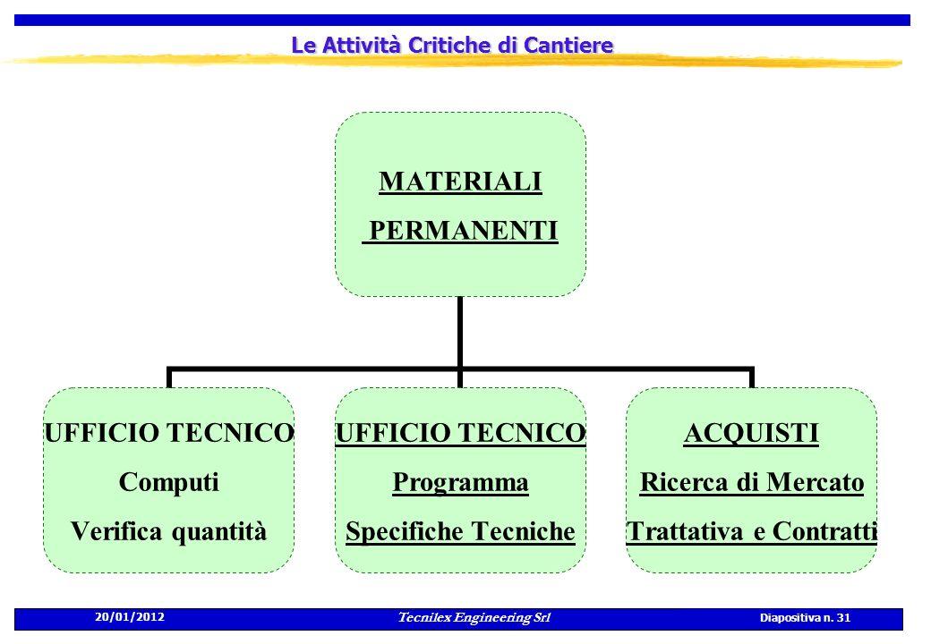 20/01/2012 Tecnilex Engineering Srl Diapositiva n. 31 Le Attività Critiche di Cantiere MATERIALI PERMANENTI UFFICIO TECNICO Computi Verifica quantità