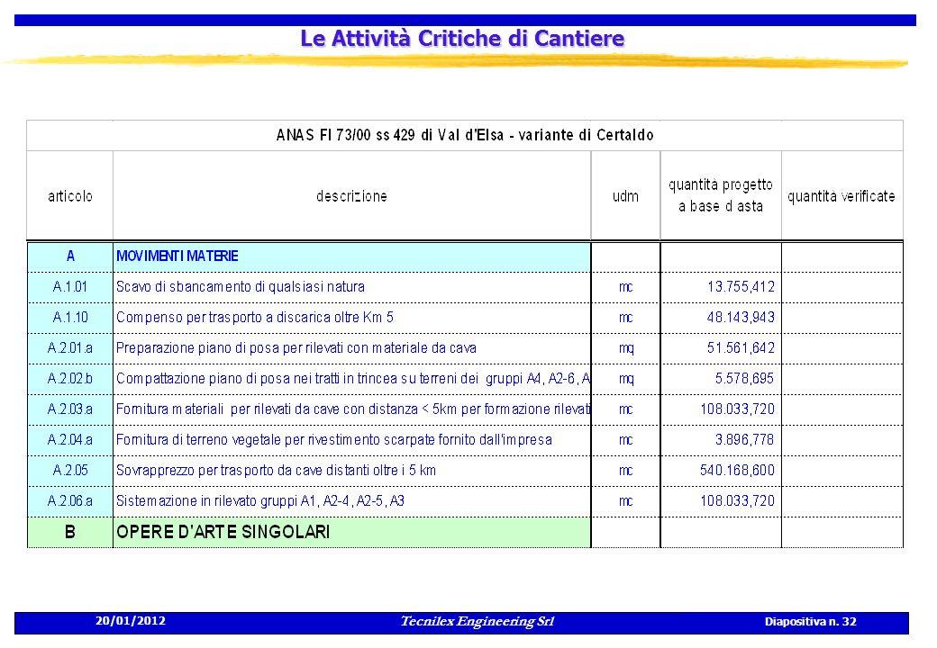 20/01/2012 Tecnilex Engineering Srl Diapositiva n. 32 Le Attività Critiche di Cantiere