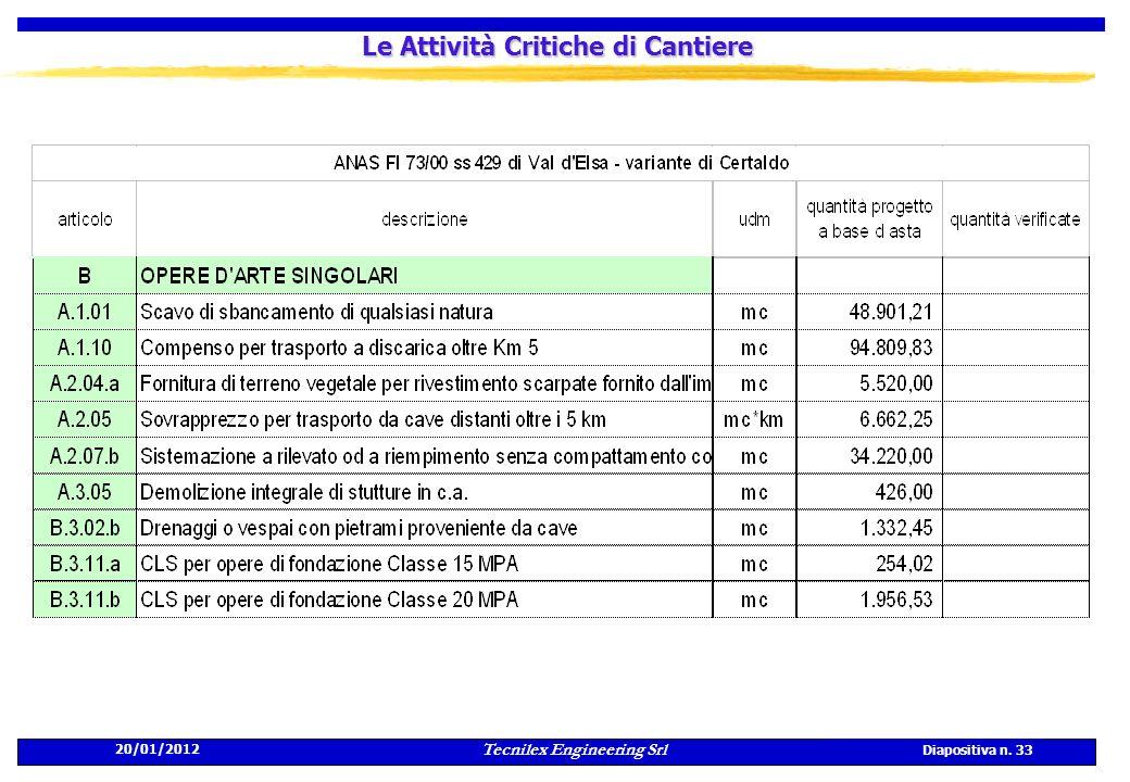 20/01/2012 Tecnilex Engineering Srl Diapositiva n. 33 Le Attività Critiche di Cantiere