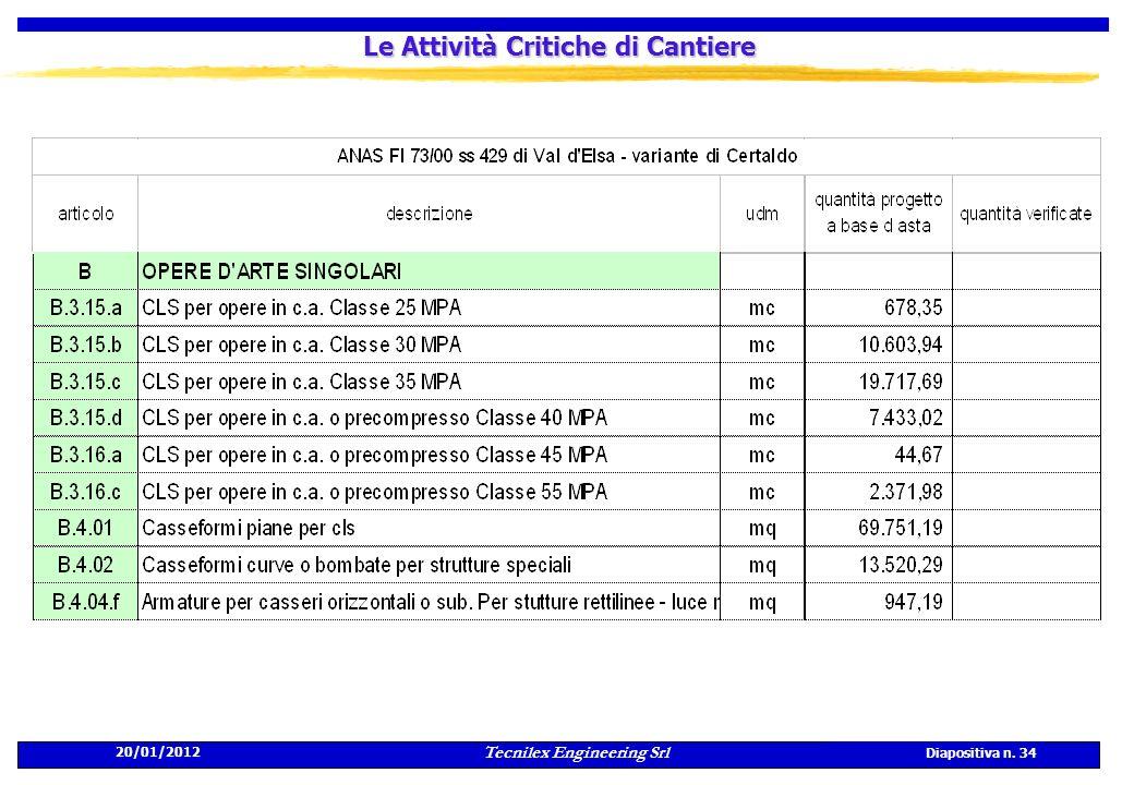 20/01/2012 Tecnilex Engineering Srl Diapositiva n. 34 Le Attività Critiche di Cantiere