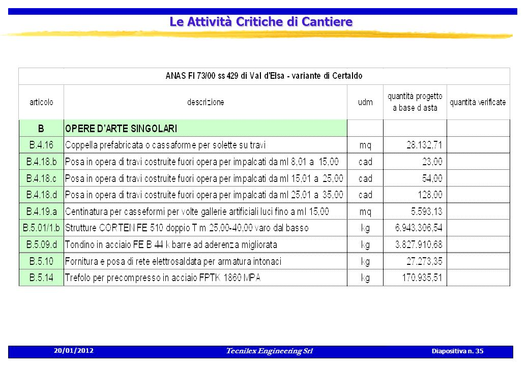20/01/2012 Tecnilex Engineering Srl Diapositiva n. 35 Le Attività Critiche di Cantiere