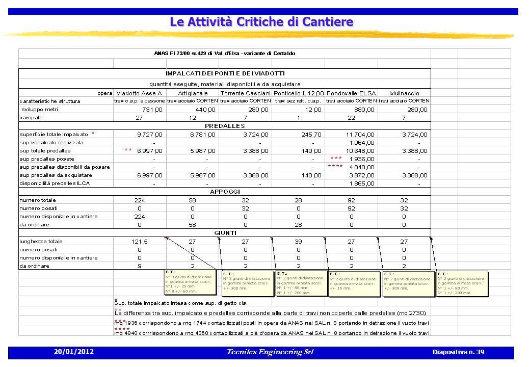 20/01/2012 Tecnilex Engineering Srl Diapositiva n. 39 Le Attività Critiche di Cantiere