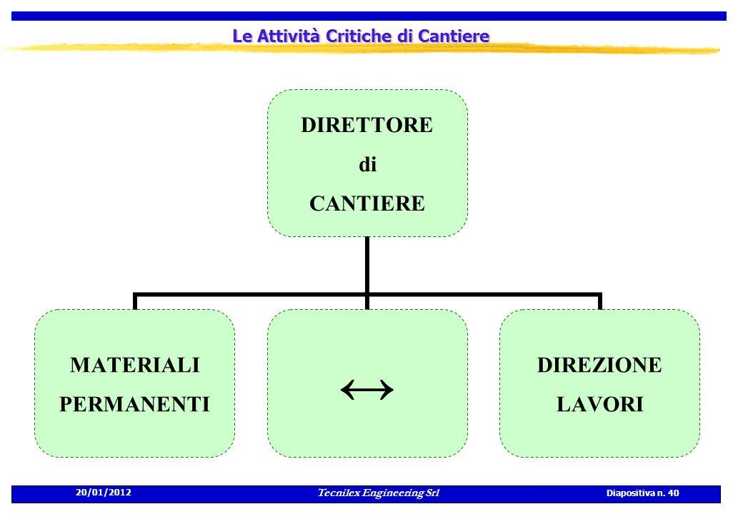20/01/2012 Tecnilex Engineering Srl Diapositiva n. 40 Le Attività Critiche di Cantiere DIRETTORE di CANTIERE MATERIALI PERMANENTI DIREZIONE LAVORI