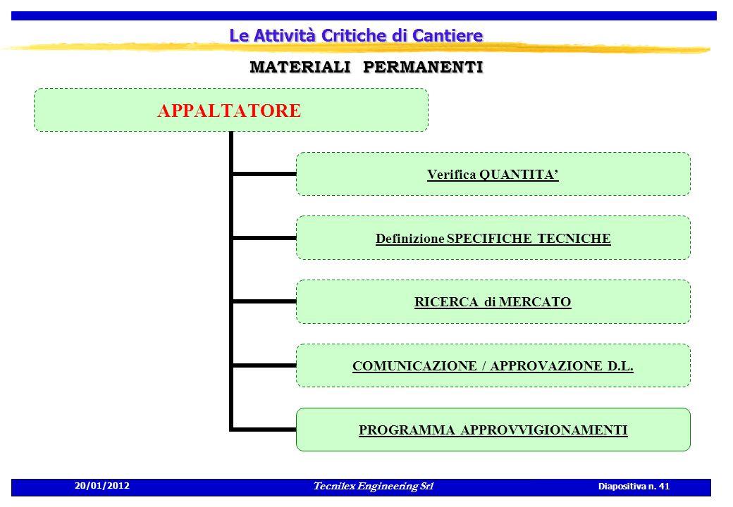 20/01/2012 Tecnilex Engineering Srl Diapositiva n. 41 Le Attività Critiche di Cantiere APPALTATORE Verifica QUANTITA Definizione SPECIFICHE TECNICHE R