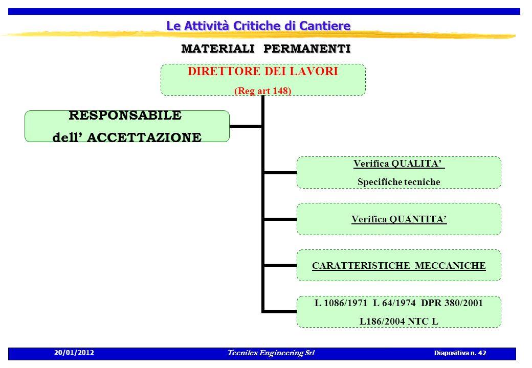 20/01/2012 Tecnilex Engineering Srl Diapositiva n. 42 Le Attività Critiche di Cantiere DIRETTORE DEI LAVORI (Reg art 148) Verifica QUALITA Specifiche