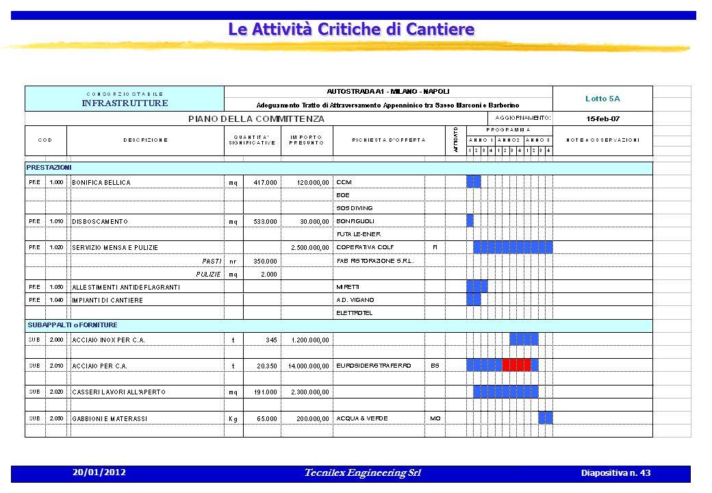 20/01/2012 Tecnilex Engineering Srl Diapositiva n. 43 Le Attività Critiche di Cantiere