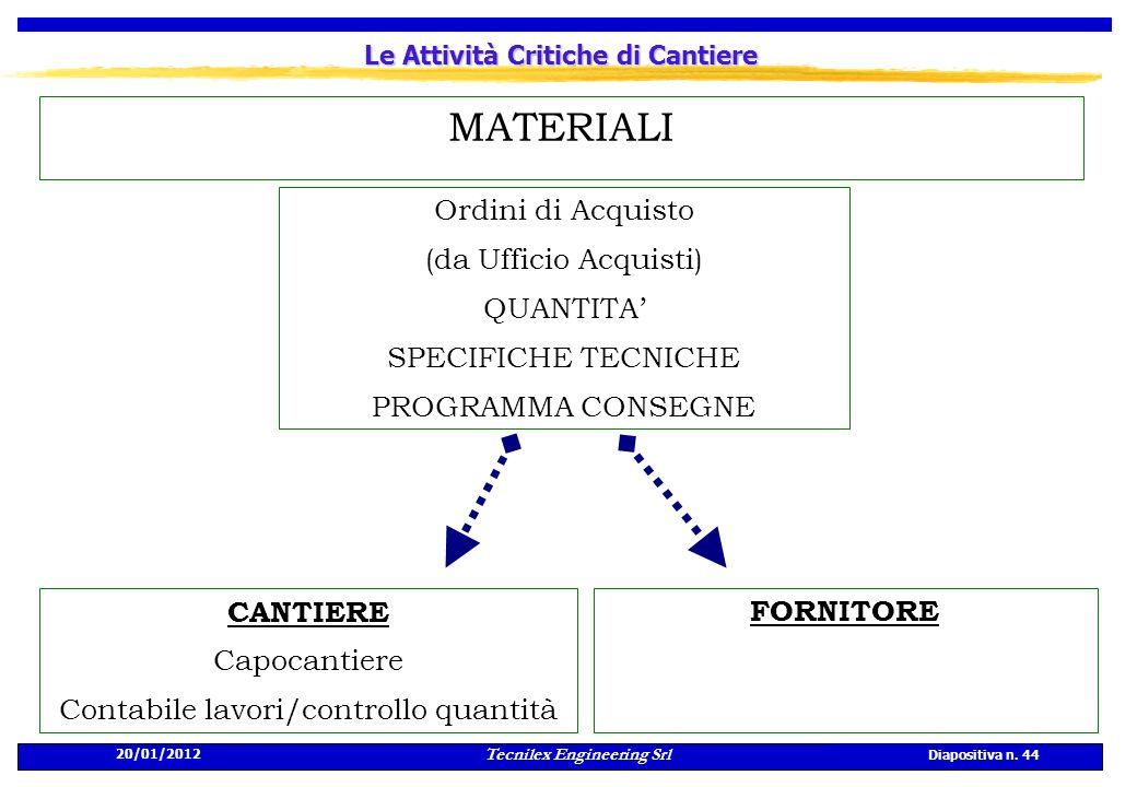 20/01/2012 Tecnilex Engineering Srl Diapositiva n. 44 Le Attività Critiche di Cantiere FORNITORE Ordini di Acquisto (da Ufficio Acquisti) QUANTITA SPE