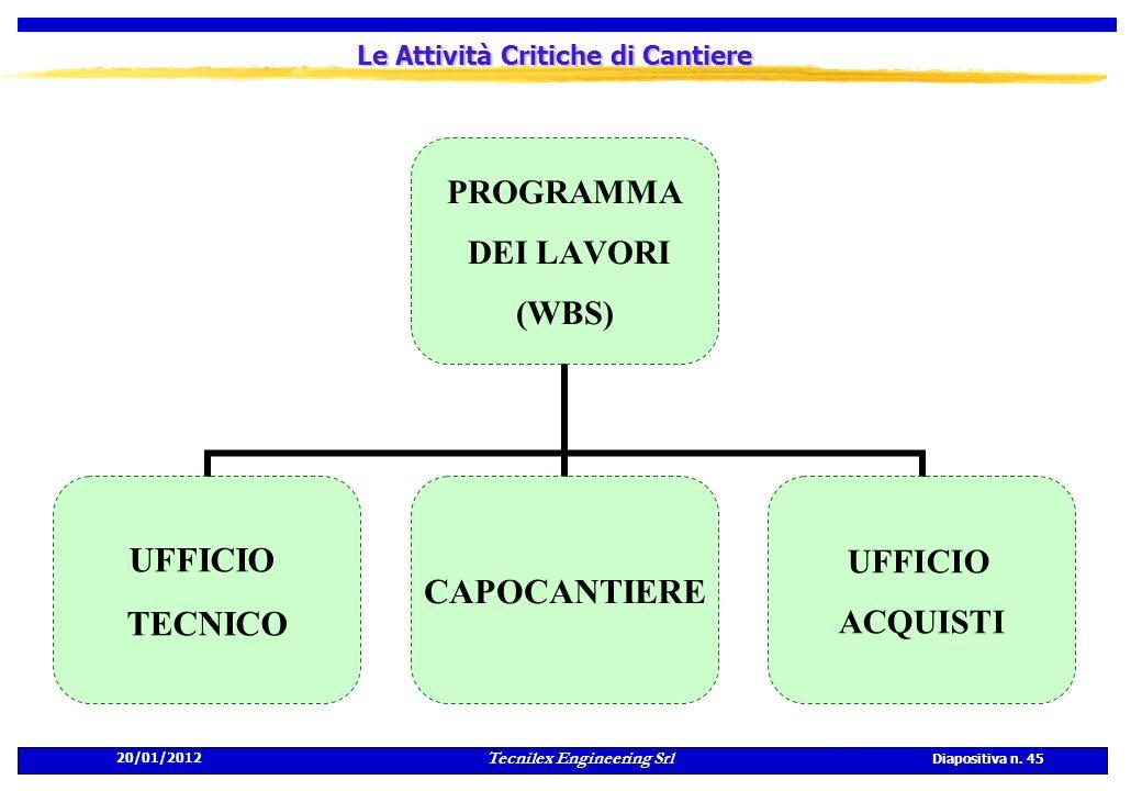 20/01/2012 Tecnilex Engineering Srl Diapositiva n. 45 Le Attività Critiche di Cantiere PROGRAMMA DEI LAVORI (WBS) UFFICIO TECNICO CAPOCANTIERE UFFICIO