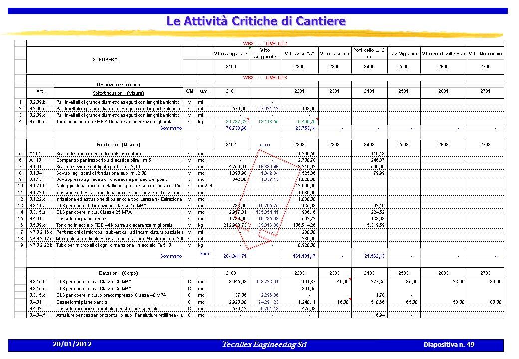 20/01/2012 Tecnilex Engineering Srl Diapositiva n. 49 Le Attività Critiche di Cantiere