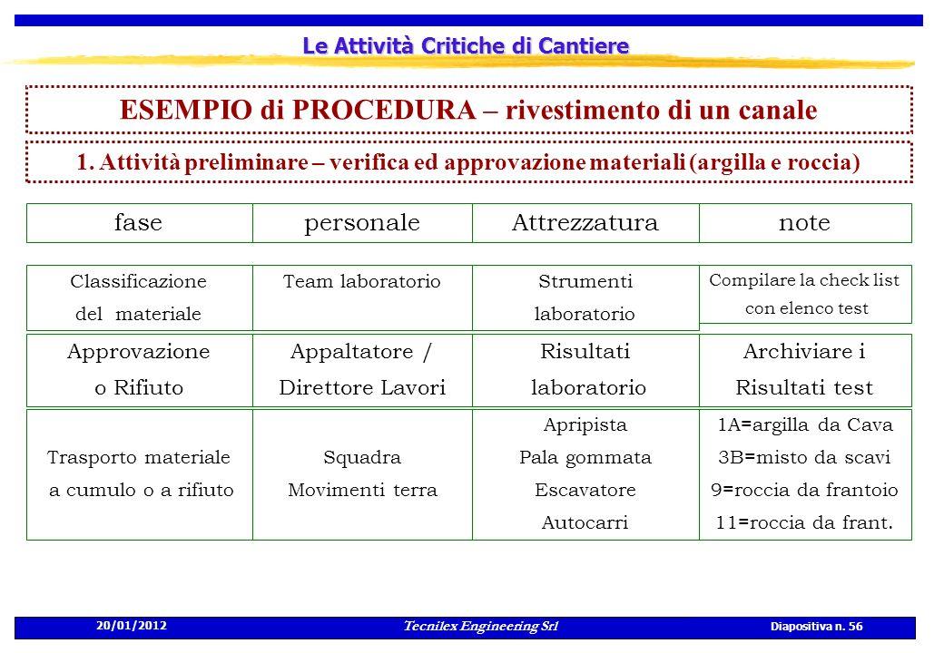 20/01/2012 Tecnilex Engineering Srl Diapositiva n. 56 Le Attività Critiche di Cantiere ESEMPIO di PROCEDURA – rivestimento di un canale personalefaseA