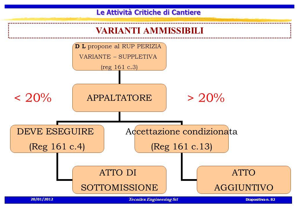20/01/2012 Tecnilex Engineering Srl Diapositiva n. 82 Le Attività Critiche di Cantiere VARIANTI AMMISSIBILI > 20% < 20%