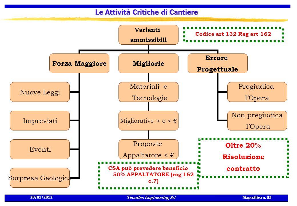 20/01/2012 Tecnilex Engineering Srl Diapositiva n. 85 Le Attività Critiche di Cantiere CSA può prevedere beneficio 50% APPALTATORE (reg 162 c.7) Codic