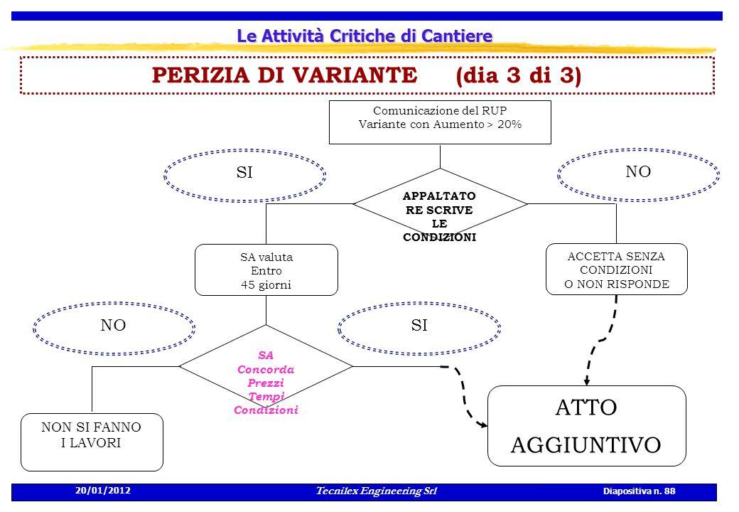 20/01/2012 Tecnilex Engineering Srl Diapositiva n. 88 Le Attività Critiche di Cantiere PERIZIA DI VARIANTE (dia 3 di 3) Comunicazione del RUP Variante
