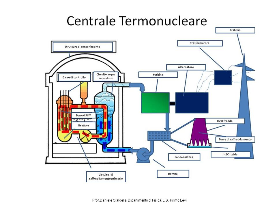 PRINCIPALI TIPOLOGIE DI LWR (Light Water Reactor) CENTRALE PWR (Pressurized Water Reactor) NOCCIOLO d=5m, h=15m; spessore contenitore acciaio: da 15cm a 30cm; carica combustibile: 90T (durata: 1 anno); H 2 O NEL PRIMARIO P=150Kg/cm 2, T=280°C CENTRALE BWR (Boiling Water Reactor) NOCCIOLO d=6m, h=20m; spessore contenitore acciaio: 15cm; carica combustibile: 165T (durata: 20 mesi); H 2 O NEL PRIMARIO P=70Kg/cm 2, T=280°C Prof.Daniele Cialdella, Dipartimento di Fisica, L.S.