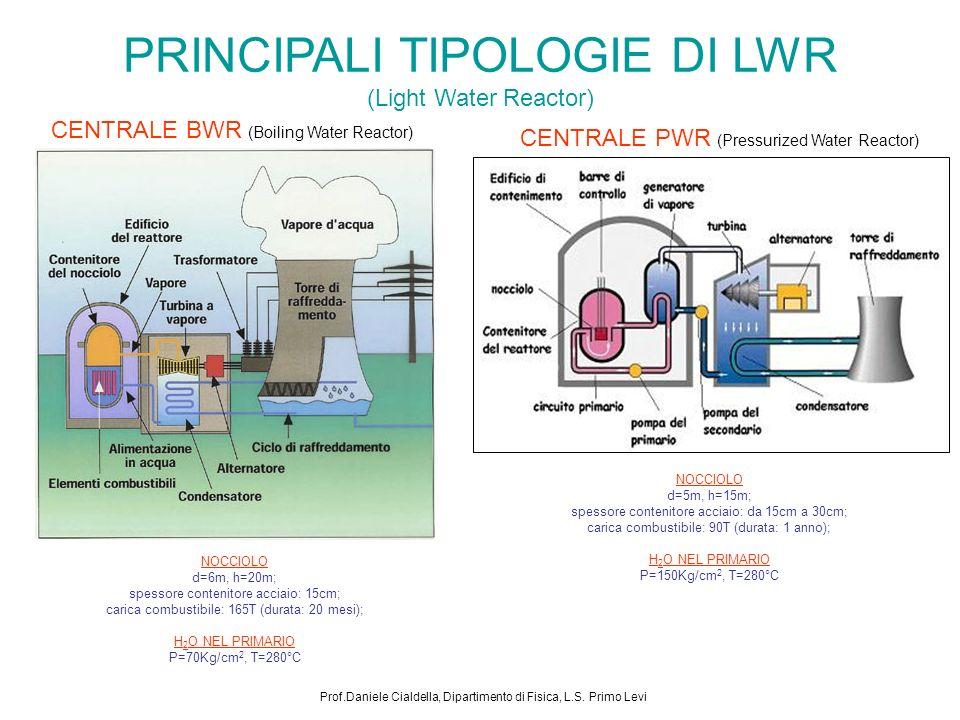 PRINCIPALI TIPOLOGIE DI LWR (Light Water Reactor) CENTRALE PWR (Pressurized Water Reactor) NOCCIOLO d=5m, h=15m; spessore contenitore acciaio: da 15cm