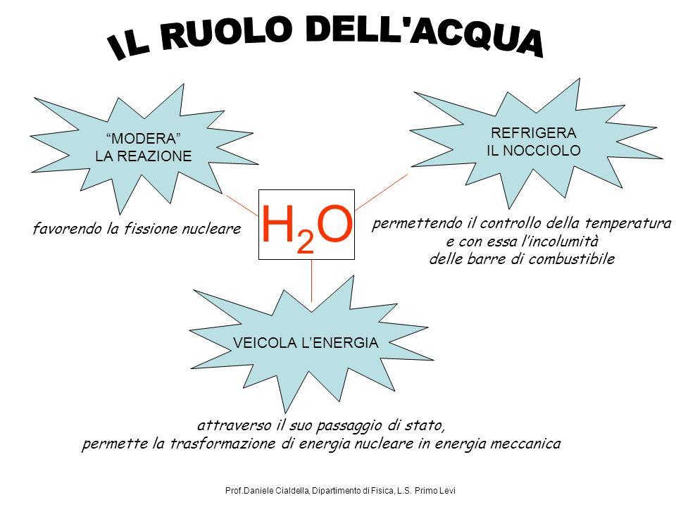 H2OH2O MODERA LA REAZIONE favorendo la fissione nucleare REFRIGERA IL NOCCIOLO permettendo il controllo della temperatura e con essa lincolumità delle barre di combustibile VEICOLA LENERGIA attraverso il suo passaggio di stato, permette la trasformazione di energia nucleare in energia meccanica Prof.Daniele Cialdella, Dipartimento di Fisica, L.S.