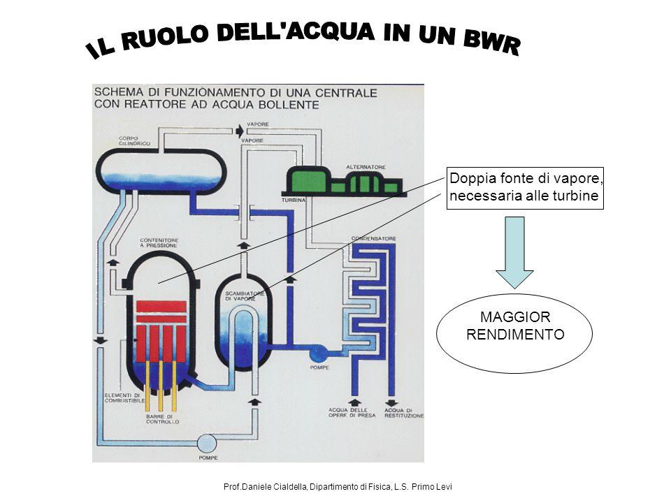 Doppia fonte di vapore, necessaria alle turbine MAGGIOR RENDIMENTO Prof.Daniele Cialdella, Dipartimento di Fisica, L.S. Primo Levi