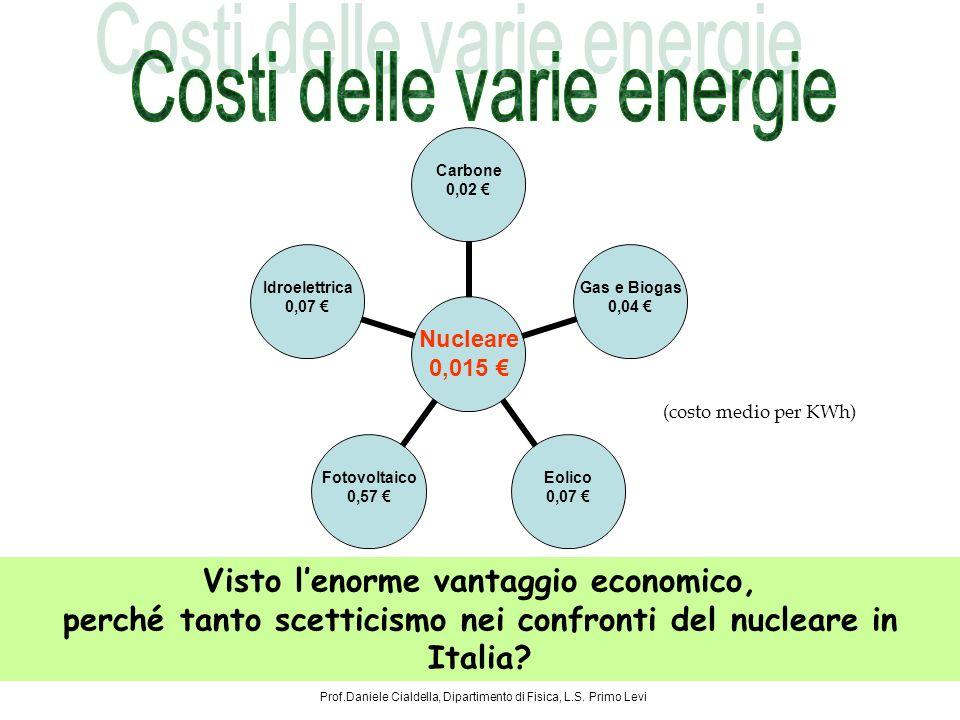 (costo medio per KWh) Nucleare 0,015 Carbone 0,02 Gas e Biogas 0,04 Eolico 0,07 Fotovoltaico 0,57 Idroelettrica 0,07 Visto lenorme vantaggio economico, perché tanto scetticismo nei confronti del nucleare in Italia.