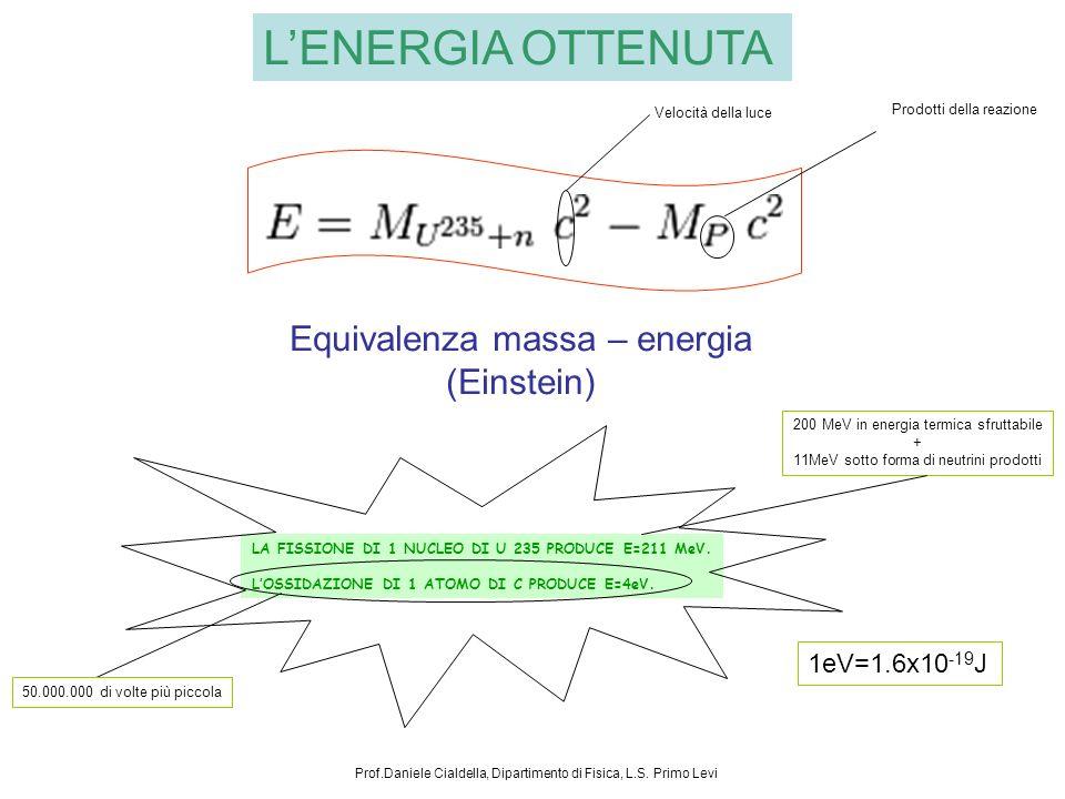 LENERGIA OTTENUTA Equivalenza massa – energia (Einstein) Velocità della luce Prodotti della reazione LA FISSIONE DI 1 NUCLEO DI U 235 PRODUCE E=211 MeV.