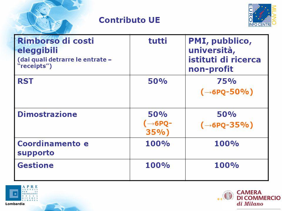 33 Contributo UE Rimborso di costi eleggibili (dai quali detrarre le entrate – receipts) tuttiPMI, pubblico, università, istituti di ricerca non-profit RST50%75% ( 6PQ -50%) Dimostrazione50% ( 6PQ - 35%) 50% ( 6PQ -35%) Coordinamento e supporto 100% Gestione100%