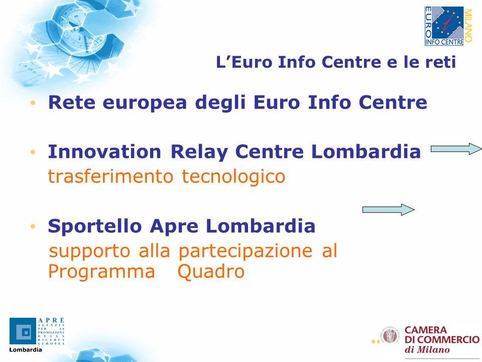 36 LEuro Info Centre e le reti Rete europea degli Euro Info Centre Innovation Relay Centre Lombardia trasferimento tecnologico Sportello Apre Lombardia supporto alla partecipazione al Programma Quadro