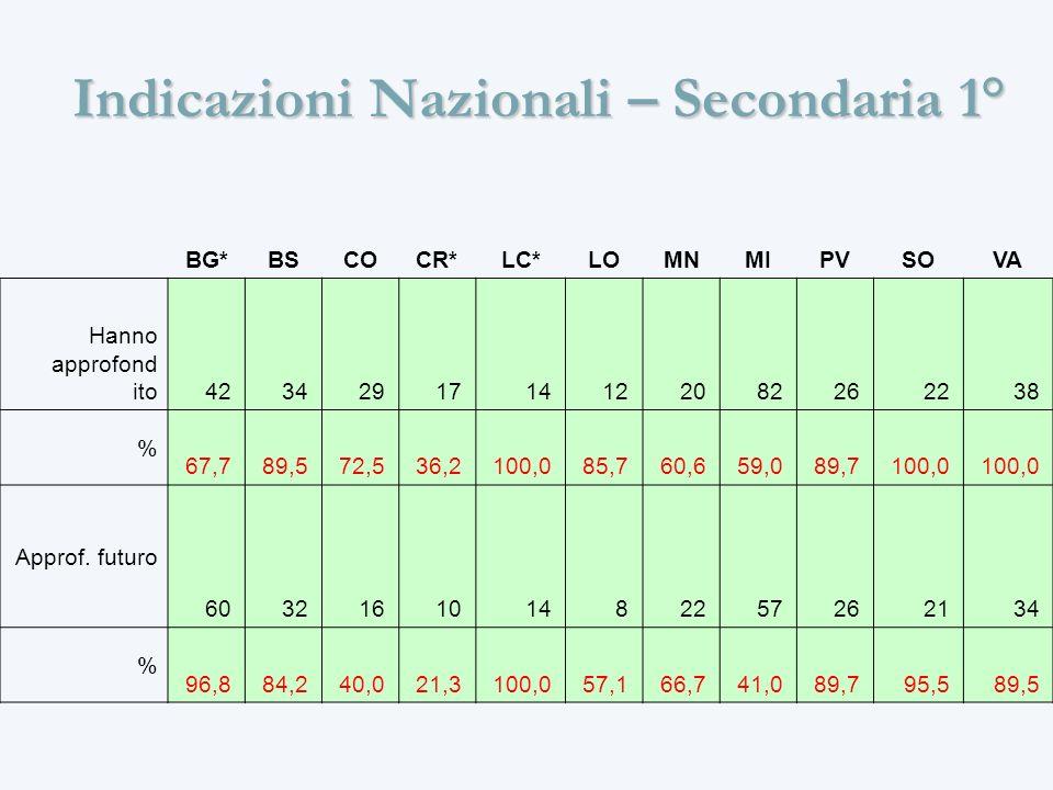 Indicazioni Nazionali – Secondaria 1° BG*BSCOCR*LC*LOMNMIPVSOVA Hanno approfond ito 42 34 29 17 14 12 20 82 26 22 38 % 67,7 89,5 72,5 36,2 100,0 85,7 60,6 59,0 89,7 100,0 Approf.