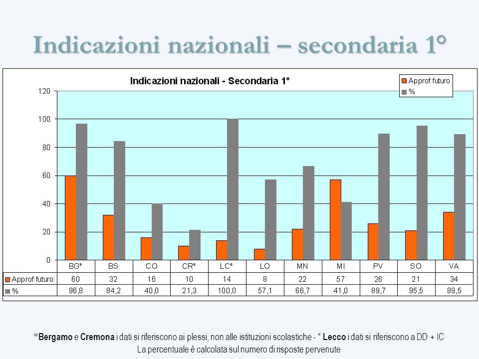Indicazioni nazionali – secondaria 1° * Bergamo e Cremona i dati si riferiscono ai plessi, non alle istituzioni scolastiche - * Lecco i dati si riferiscono a DD + IC La percentuale è calcolata sul numero di risposte pervenute
