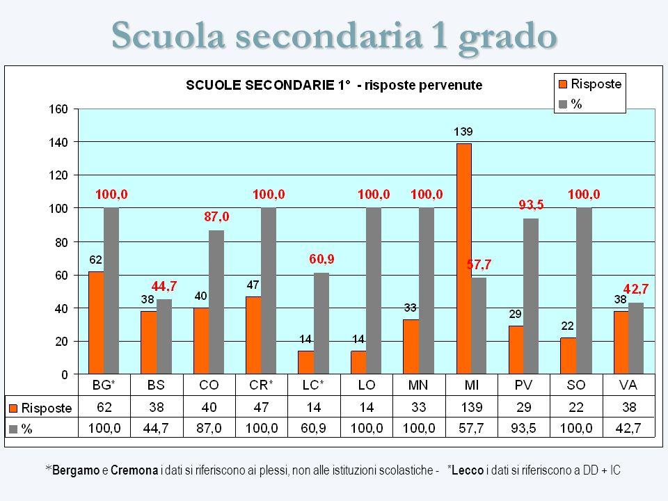 Scuola secondaria 1 grado * Bergamo e Cremona i dati si riferiscono ai plessi, non alle istituzioni scolastiche - * Lecco i dati si riferiscono a DD + IC