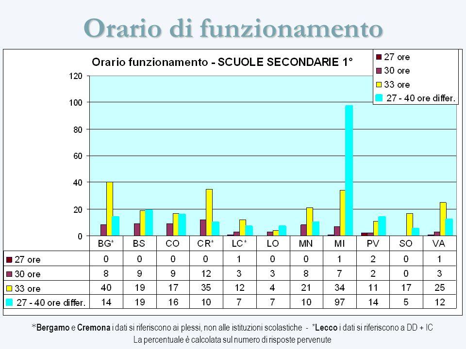 Orario di funzionamento * Bergamo e Cremona i dati si riferiscono ai plessi, non alle istituzioni scolastiche - * Lecco i dati si riferiscono a DD + IC La percentuale è calcolata sul numero di risposte pervenute