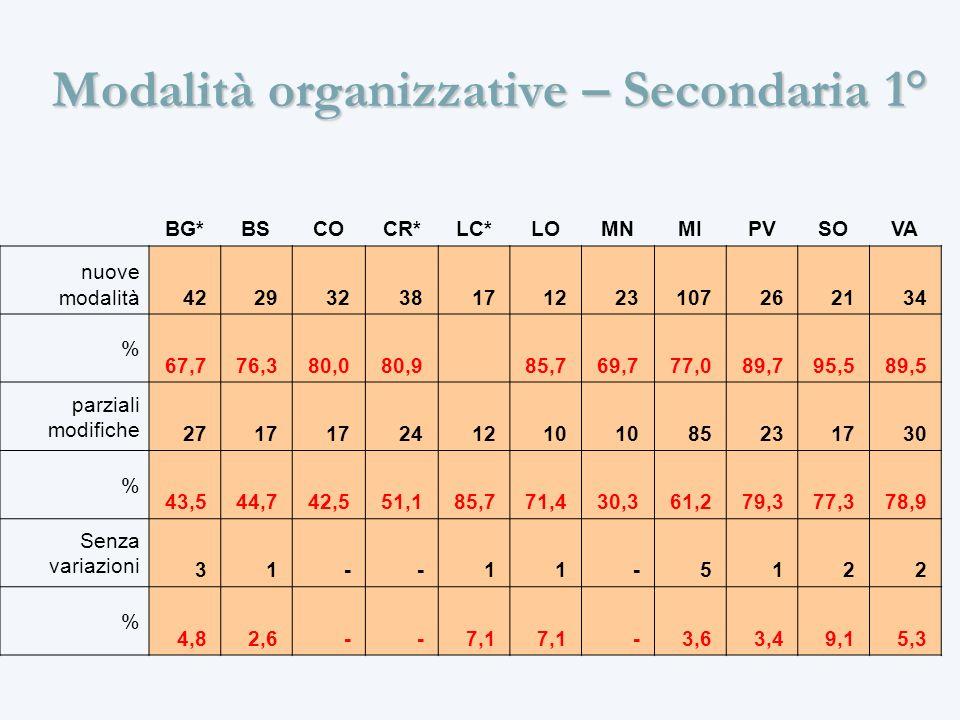 Modalità organizzative – Secondaria 1° BG*BSCOCR*LC*LOMNMIPVSOVA nuove modalità 42 29 32 38 17 12 23 107 26 21 34 % 67,7 76,3 80,0 80,9 85,7 69,7 77,0 89,7 95,5 89,5 parziali modifiche 27 17 24 12 10 85 23 17 30 % 43,5 44,7 42,5 51,1 85,7 71,4 30,3 61,2 79,3 77,3 78,9 Senza variazioni 3 1 - - 1 1 - 5 1 2 2 % 4,8 2,6 - - 7,1 - 3,6 3,4 9,1 5,3