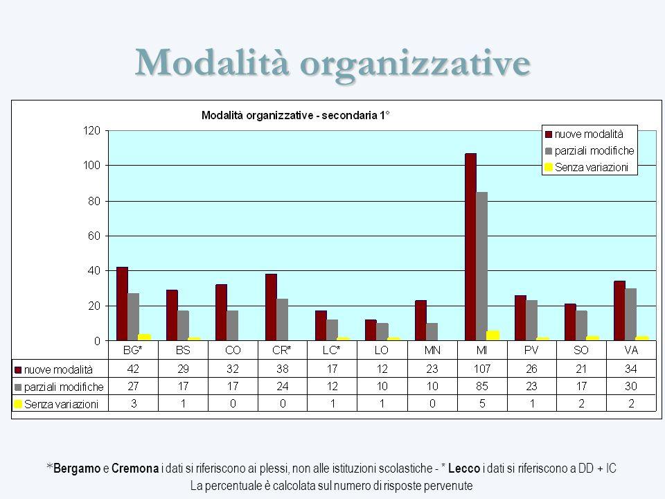 Modalità organizzative * Bergamo e Cremona i dati si riferiscono ai plessi, non alle istituzioni scolastiche - * Lecco i dati si riferiscono a DD + IC La percentuale è calcolata sul numero di risposte pervenute