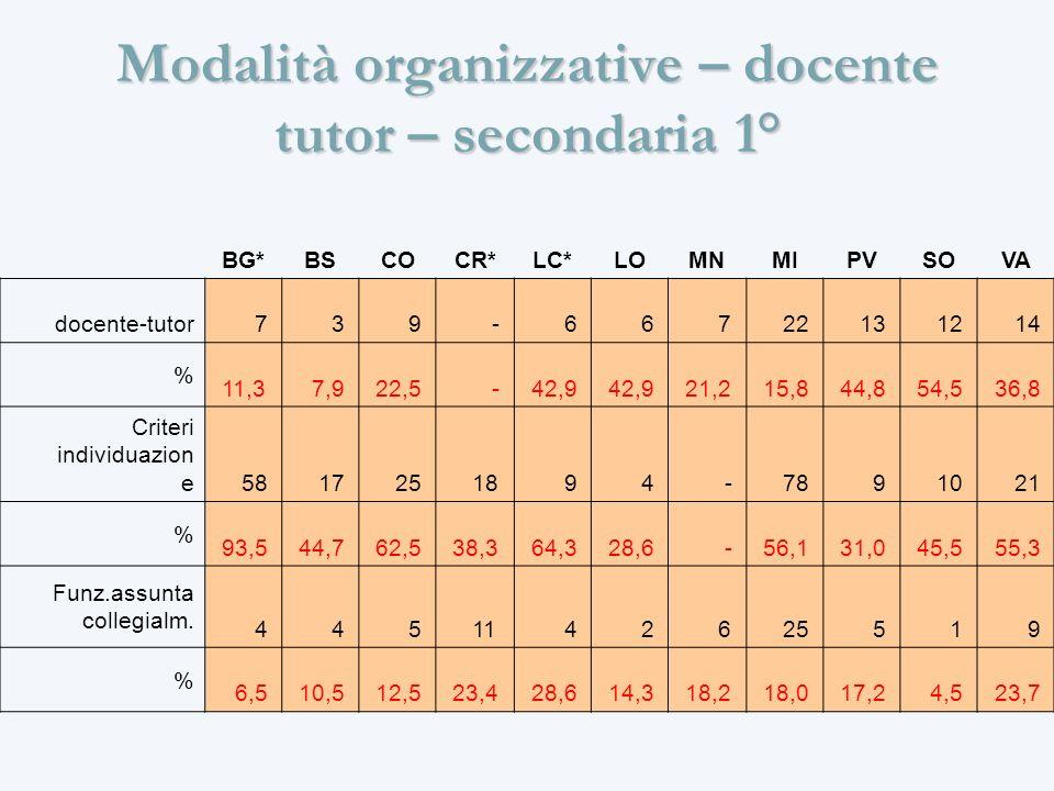 Modalità organizzative – docente tutor – secondaria 1° BG*BSCOCR*LC*LOMNMIPVSOVA docente-tutor 7 3 9 - 6 6 7 22 13 12 14 % 11,3 7,9 22,5 - 42,9 21,2 15,8 44,8 54,5 36,8 Criteri individuazion e 58 17 25 18 9 4 - 78 9 10 21 % 93,5 44,7 62,5 38,3 64,3 28,6 - 56,1 31,0 45,5 55,3 Funz.assunta collegialm.