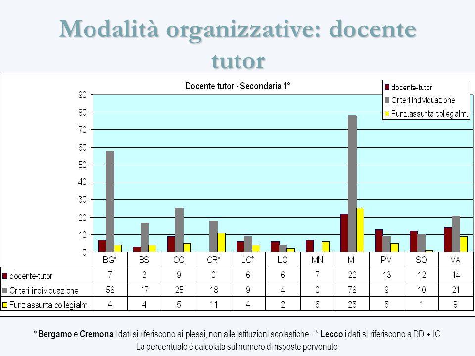 Modalità organizzative: docente tutor * Bergamo e Cremona i dati si riferiscono ai plessi, non alle istituzioni scolastiche - * Lecco i dati si riferiscono a DD + IC La percentuale è calcolata sul numero di risposte pervenute