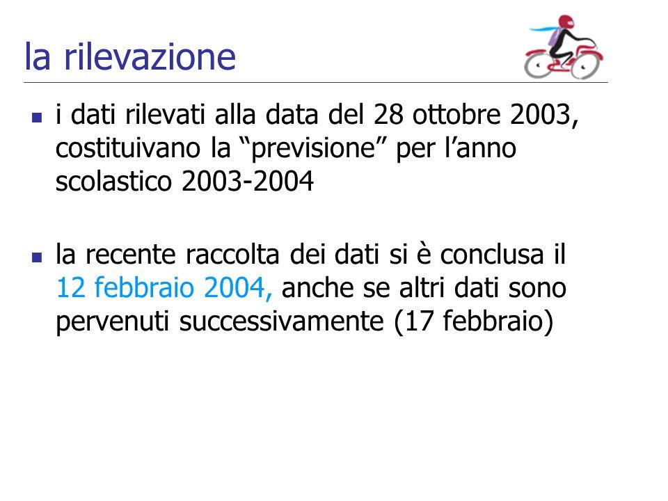 la rilevazione i dati rilevati alla data del 28 ottobre 2003, costituivano la previsione per lanno scolastico 2003-2004 la recente raccolta dei dati si è conclusa il 12 febbraio 2004, anche se altri dati sono pervenuti successivamente (17 febbraio)