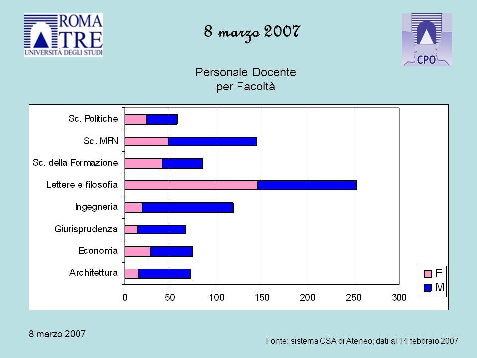 8 marzo 2007 Personale Docente per Facoltà Fonte: sistema CSA di Ateneo; dati al 14 febbraio 2007