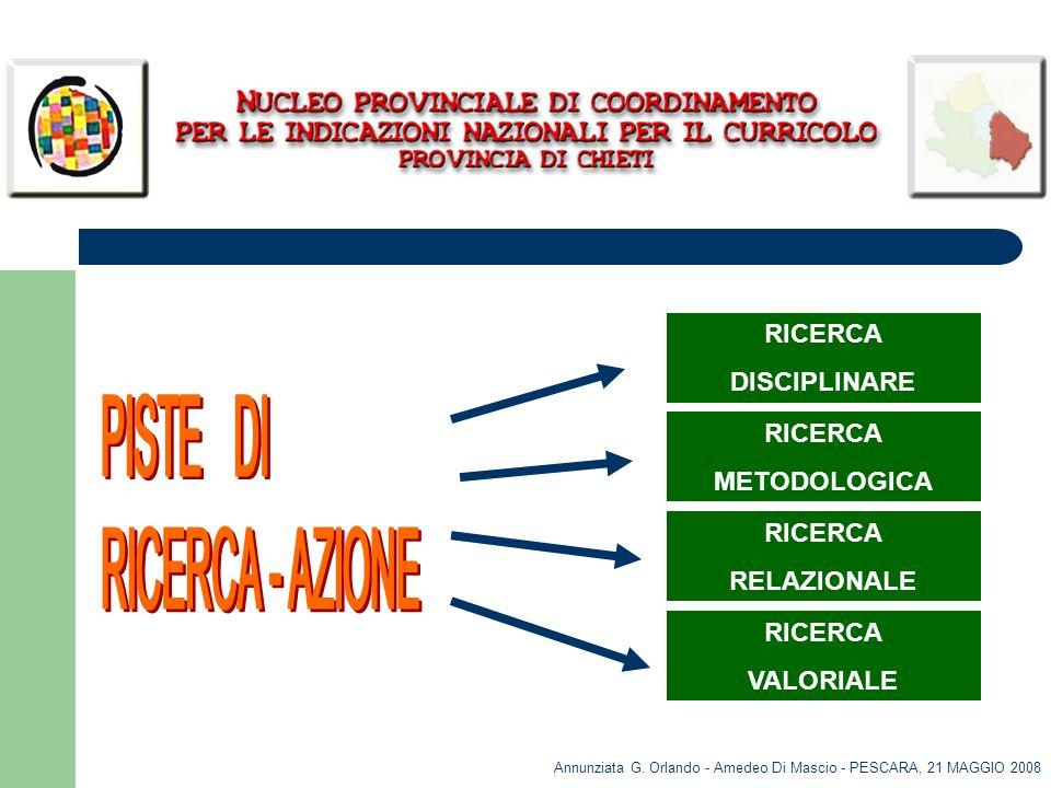 Annunziata G. Orlando - Amedeo Di Mascio - PESCARA, 21 MAGGIO 2008 RICERCA VALORIALE RICERCA METODOLOGICA RICERCA DISCIPLINARE RICERCA RELAZIONALE